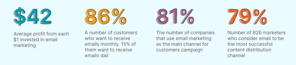 Email Marketing Service in amravati Stats